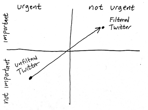 Filtered Twitter for non-urgent importance