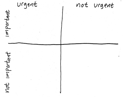 Stephen Covey's Urgent vs. Important grid